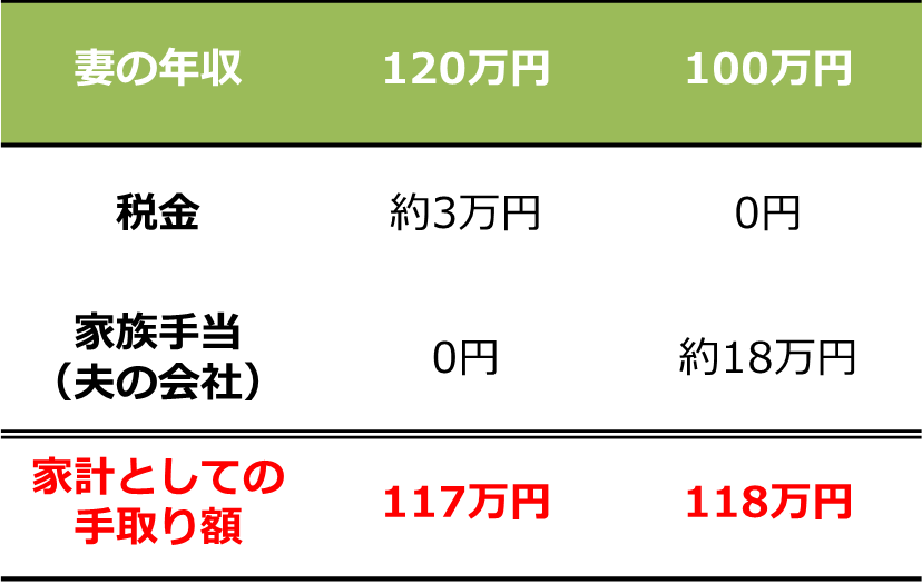 手取り額の比較表