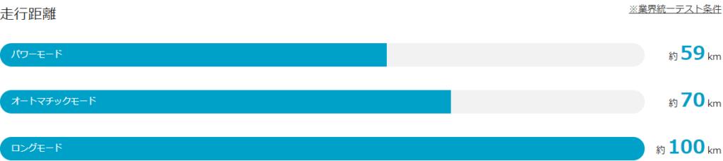 ビビDXの走行距離グラフ