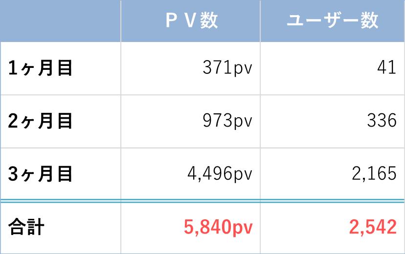 PV数テーブル