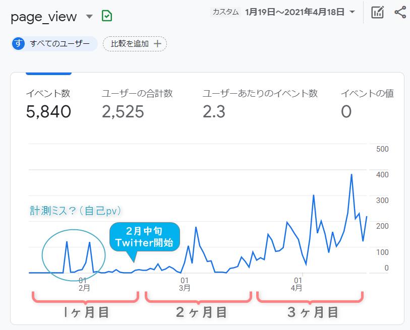 Googleアナリティクスのブログ3ヶ月PVグラフ