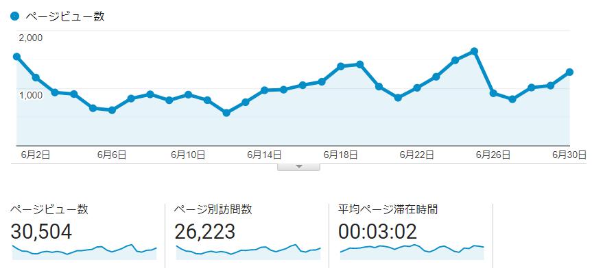 ブログ5ヶ月目のPV推移